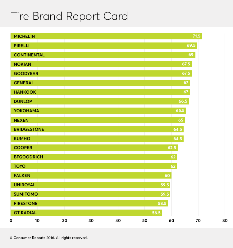 Consumer Reports Ranks Top Tire Manufacturers Tire