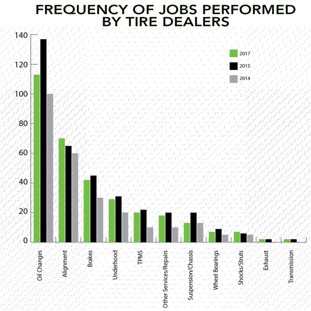 Jobs Performed by tire dealers oil changes