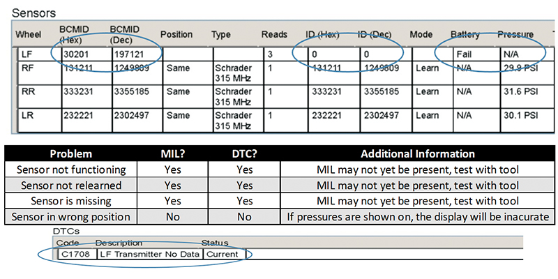 TPMS Sensors OTR reports