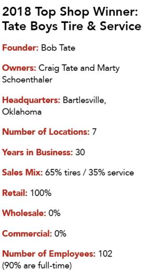 Tate Boys Tire & Service facts