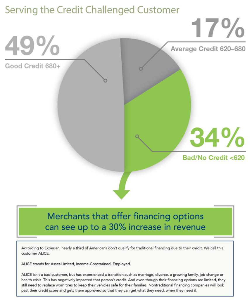 Snap Finance Credit Financing Credit Rating Chart