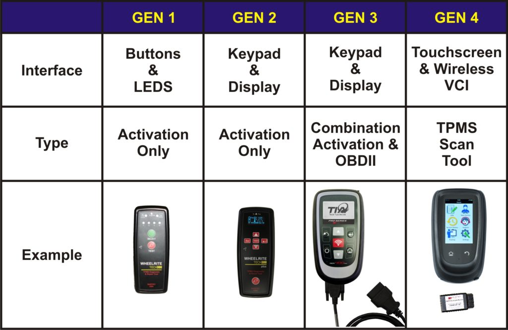 TPMS Tool Gen Table