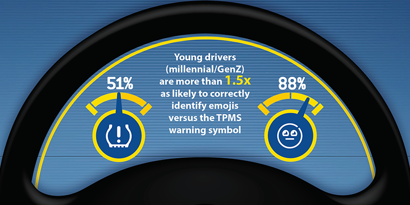 Millennial drivers TPMS light emoji Goodyear just tires