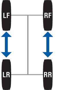 Audi tire rotation recommendation